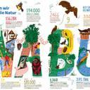 NABU: Sorge um Arten- und Klimakrise treibt die Menschen um