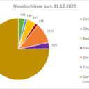 Ausbildungszahlen zum Gärtner/in steigen weiter - Neuabschlüsse 2020 über 5.000-Marke