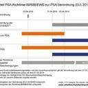 Neue EU-Verordnung zu PSA greift ab 21. April
