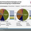 Erneuerbaren-Anteil wegen großer Sondereffekte erstmals bei 52 Prozent