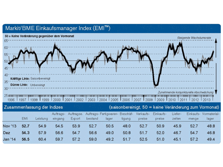 EMI-Index Januar 2014