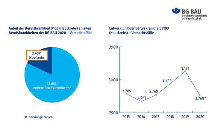 BG BAU: Hautkrebs in 2020 häufigste Berufskrankheit am Bau