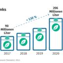 Importe von Pflanzendrinks 2020 um 46 % gegenüber dem Vorjahr gestiegen
