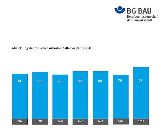 BG BAU legt Bilanz 2020 vor: Tödliche Arbeitsunfälle deutlich gestiegen