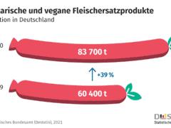 Vegetarische und vegane Lebensmittel: Produktion stieg 2020 um mehr als ein Drittel