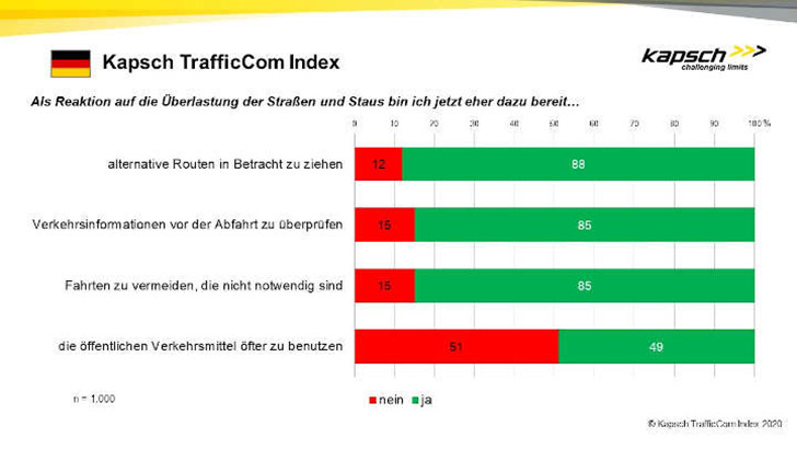 Deutsche fahren lieber Auto