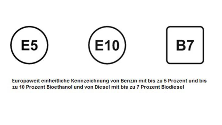 Kennzeichnung von Benzin