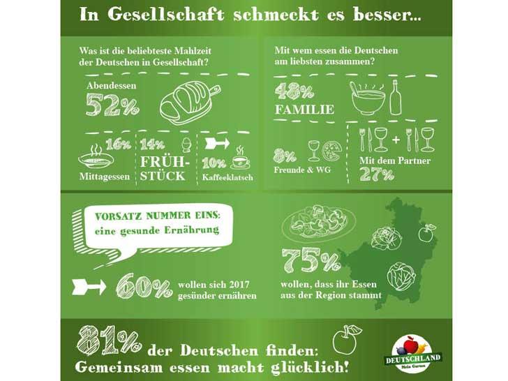 Mahlzeiten der Deutschen