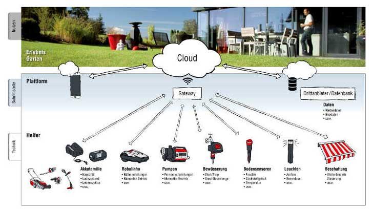 Daten-Cloud