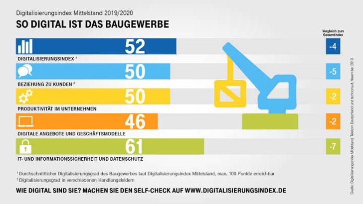 Digitalisierungsindex