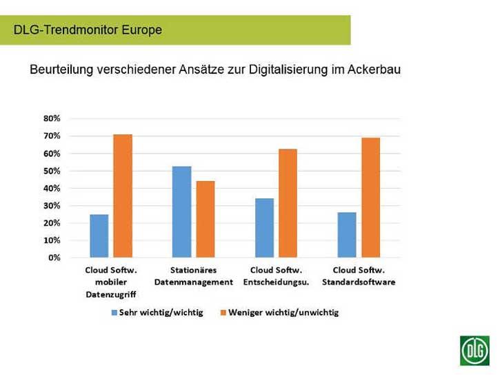 Digitalisierung im Ackerbau