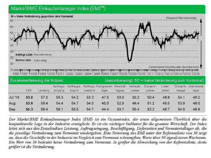 Einkaufsmanager Index