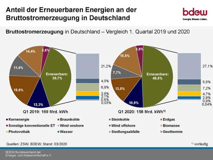 Anteil erneuerbarer Energien