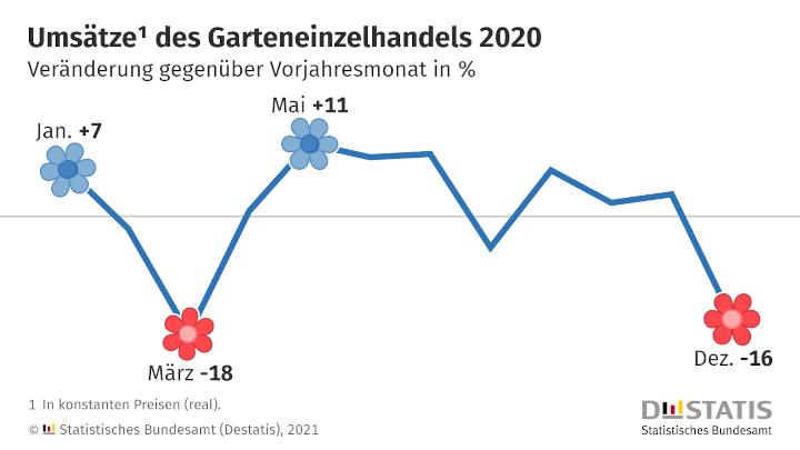 Garteneinzelhandel erzielte im Frühjahr 2020 ein Drittel des Jahresumsatzes