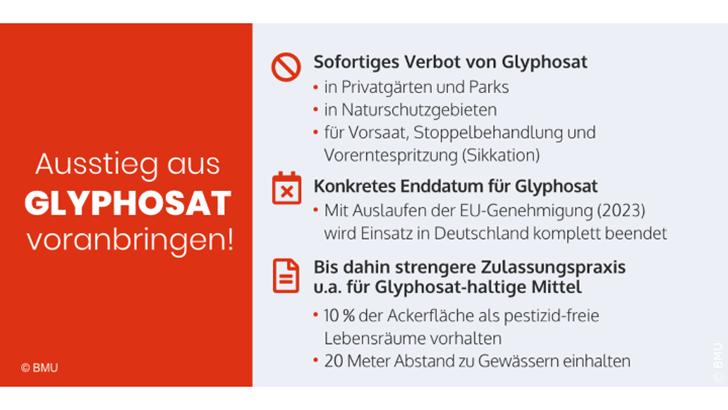 Plan für Glyphosat-Ausstieg