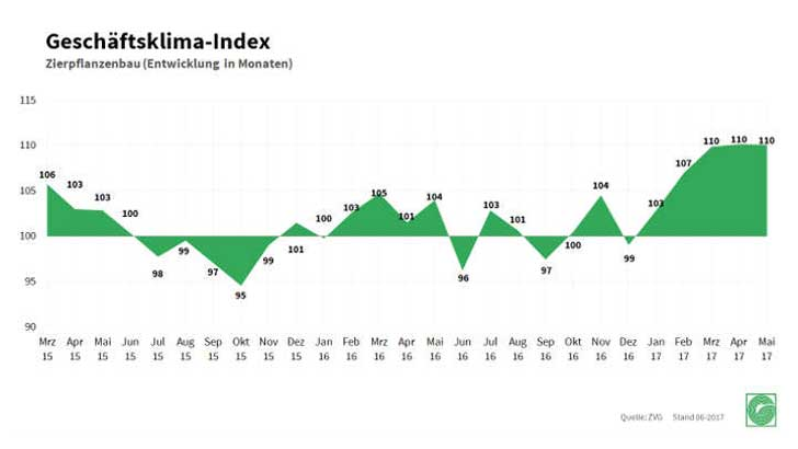 Geschäftsklima-Index Zierpflanzenbau