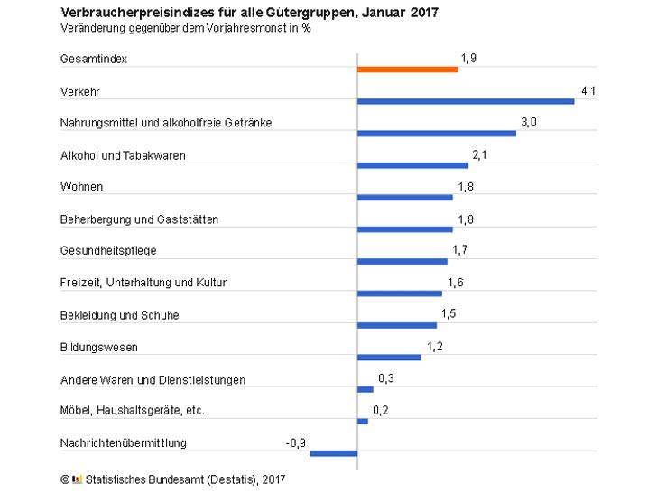 Verbraucherpreise Januar 2017