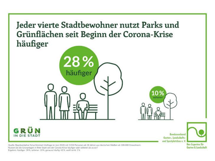 Parks und Grünflächen