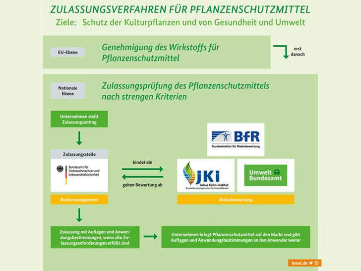 Zulassung von Pflanzenschutzmitteln