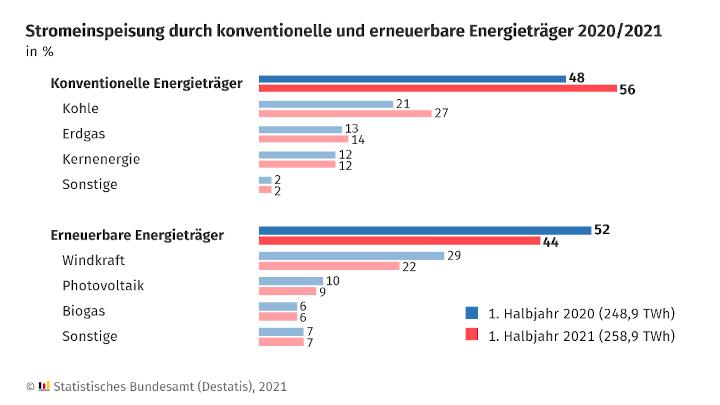 Stromerzeugung im 1. Halbjahr 2021: Kohle wichtigster Energieträger