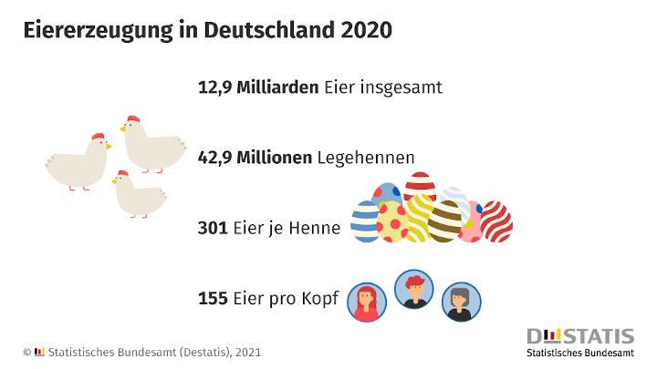 Jede Legehenne in Deutschland legte im Jahr 2020 im Schnitt 301 Eier