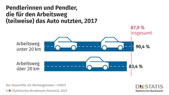 Pendlerpauschale: 88 % der Berufspendlerinnen und -pendler nutzen das Auto