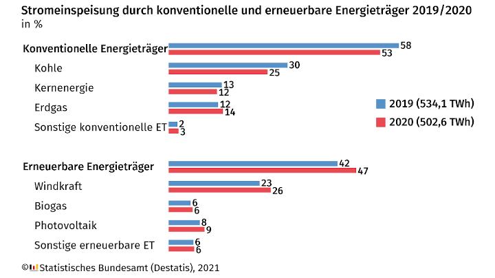 Stromerzeugung 2020: 5,9 % weniger Strom ins Netz eingespeist als 2019