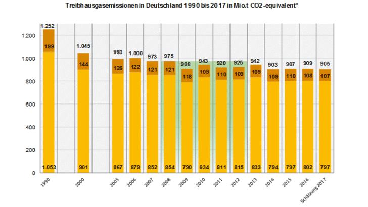 Klimabilanz 2017
